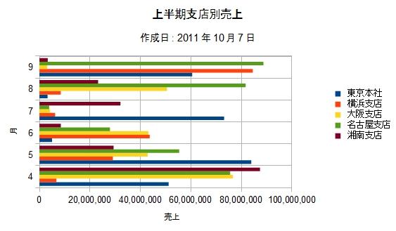 OpenOffice-Calc-Chart-Bar-Normal-Sample-Chart.jpg