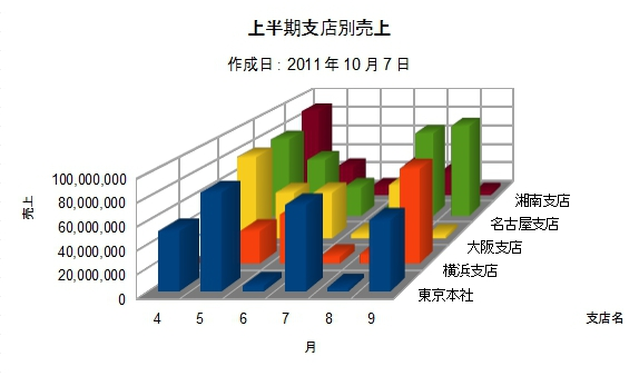 OpenOffice-Calc-Chart-Column-Depth-3D-Sample-Chart.jpg