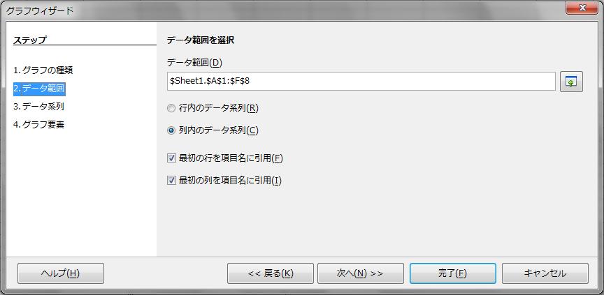 OpenOffice-Calc-Chart-Column-Normal-Sample-ChartWizard-Step2.png