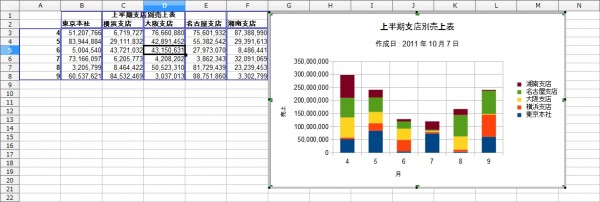 OpenOffice-Calc-Chart-Column-Stack-Sample-Complete.jpg