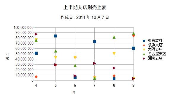 OpenOffice-Calc-Chart-Line-Point-Sample-Chart.jpg
