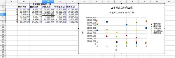OpenOffice-Calc-Chart-Line-Point-Sample-Complete.jpg