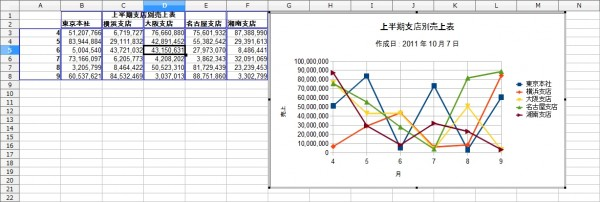 OpenOffice-Calc-Chart-Line-PointAndLine-Sample-Complete.jpg